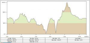 Polar Bear Bike Course Profile